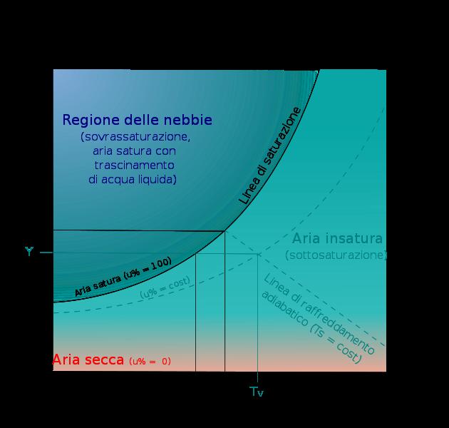 diagramma psicometrico umidita relativa